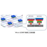 Micro-LED新型显示技术——2019神灯奖申报技术